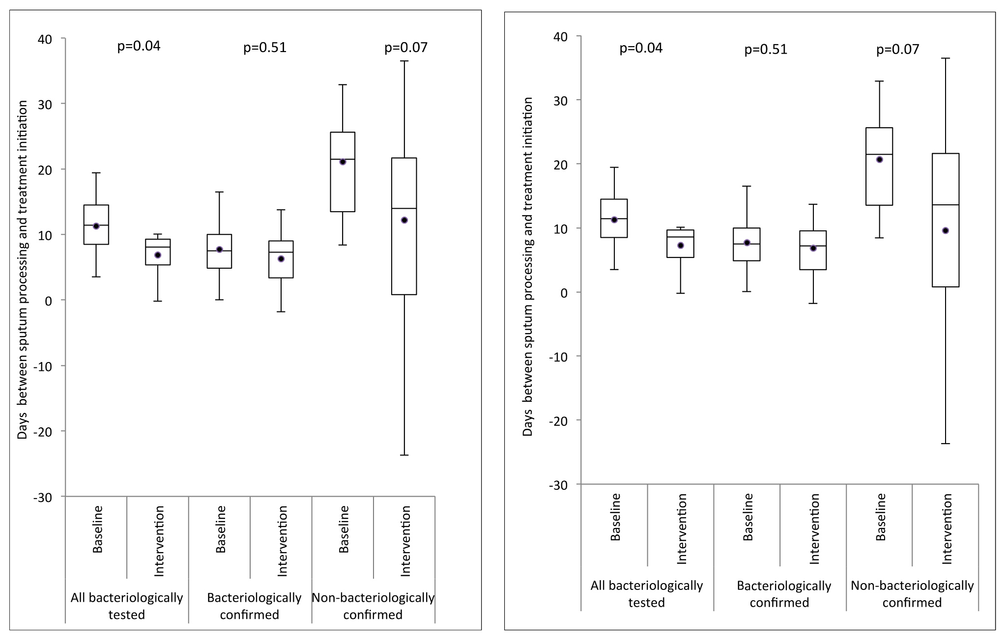 Box-and-whisker plot of cluster-averaged time interval between processing of sputum and start of first-line drug treatment in the baseline (smear examination) and intervention (Xpert MTB/RIF) arms.