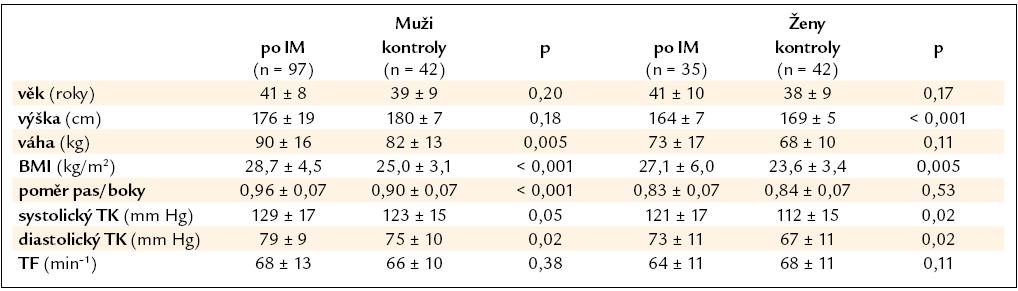 Demografická a antropometrická data a krevní tlak mladých nemocných po IM a kontrolního souboru.
