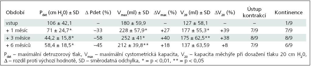 Skupina II – sledované parametry po 1. injektáži BoNT/A (9 pacientů).