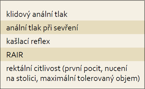 Sledované parametry anorektální manometrie u pacientů s inkontinencí stolice. 