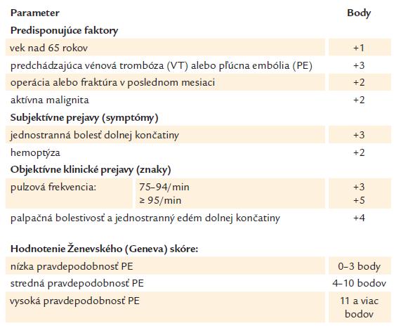 Klinická pravdepodobnosť (riziko) pľúcnej embólie – revidované Geneva skóre (2006) [20].