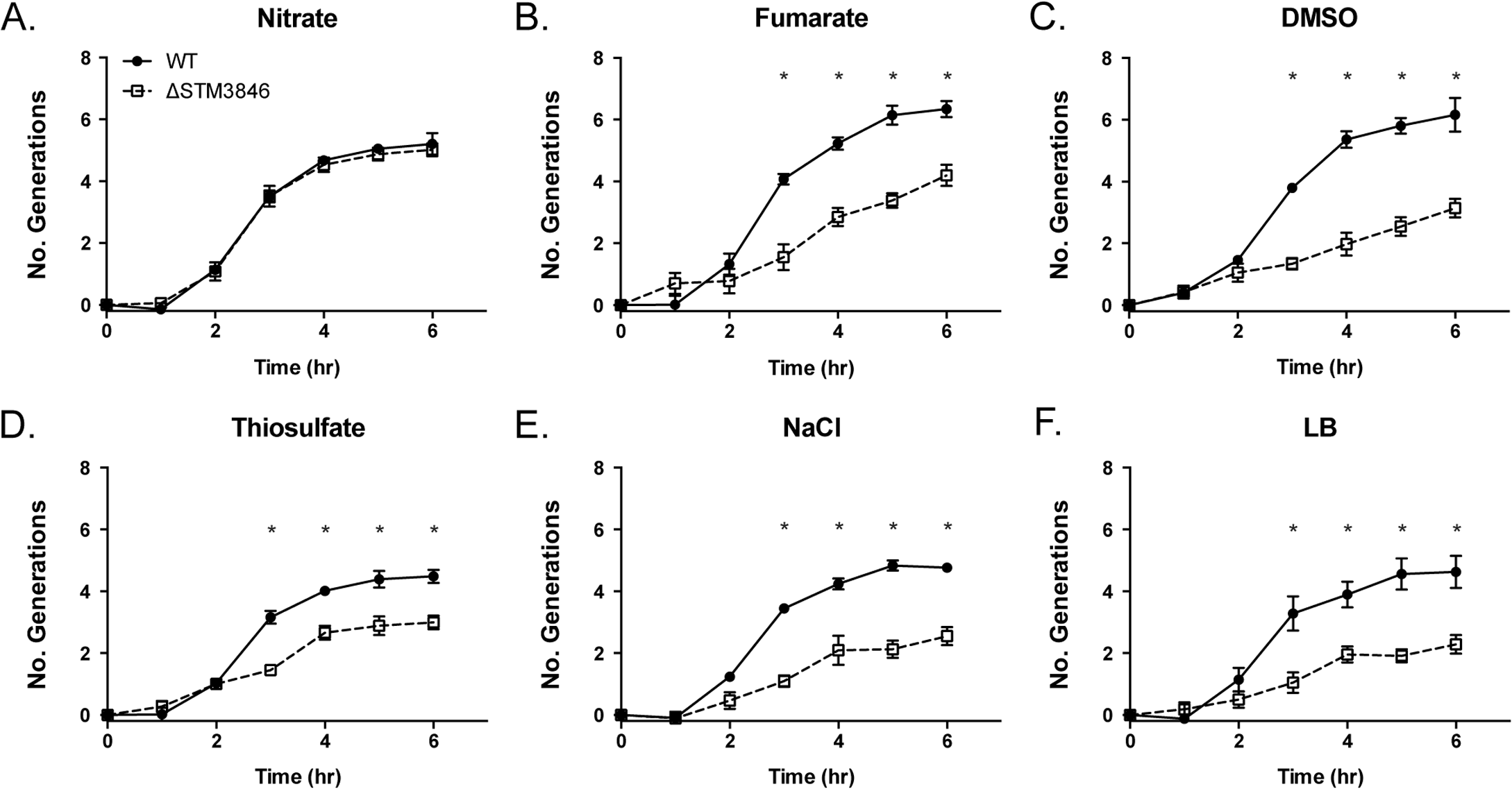 Nitrate, but not fumarate, DMSO, or thiosulfate, rescues the anaerobic growth defect of the Δ<i>STM3846</i> mutant to WT levels.