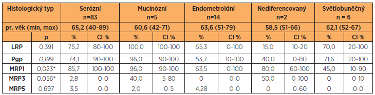 Proteiny rezistence LRP, Pgp, MRP1, MRP3, MRP5 a histologický typ ovariálního karcinomu