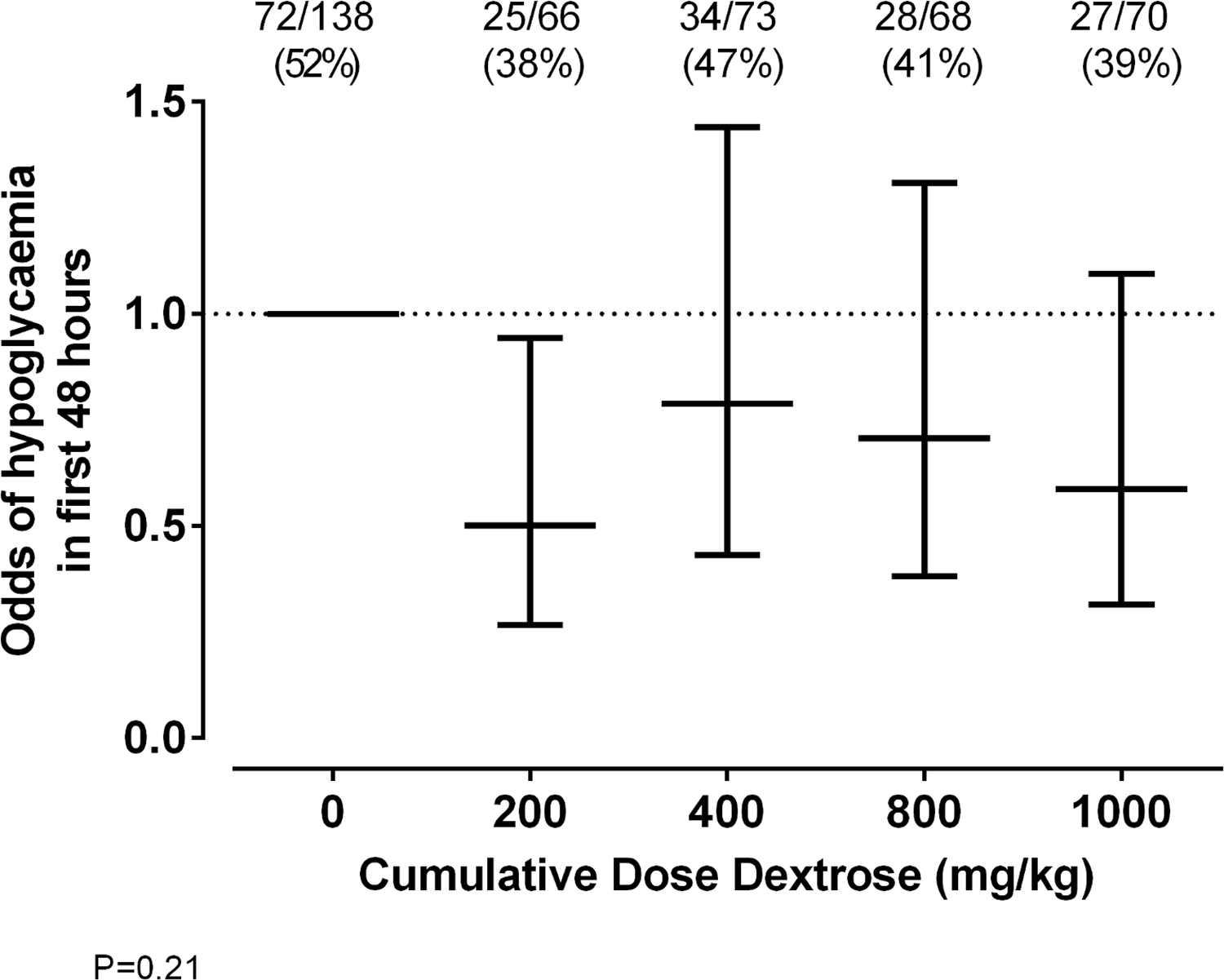 Odds of hypoglycaemia for each cumulative dose of prophylactic dextrose gel.
