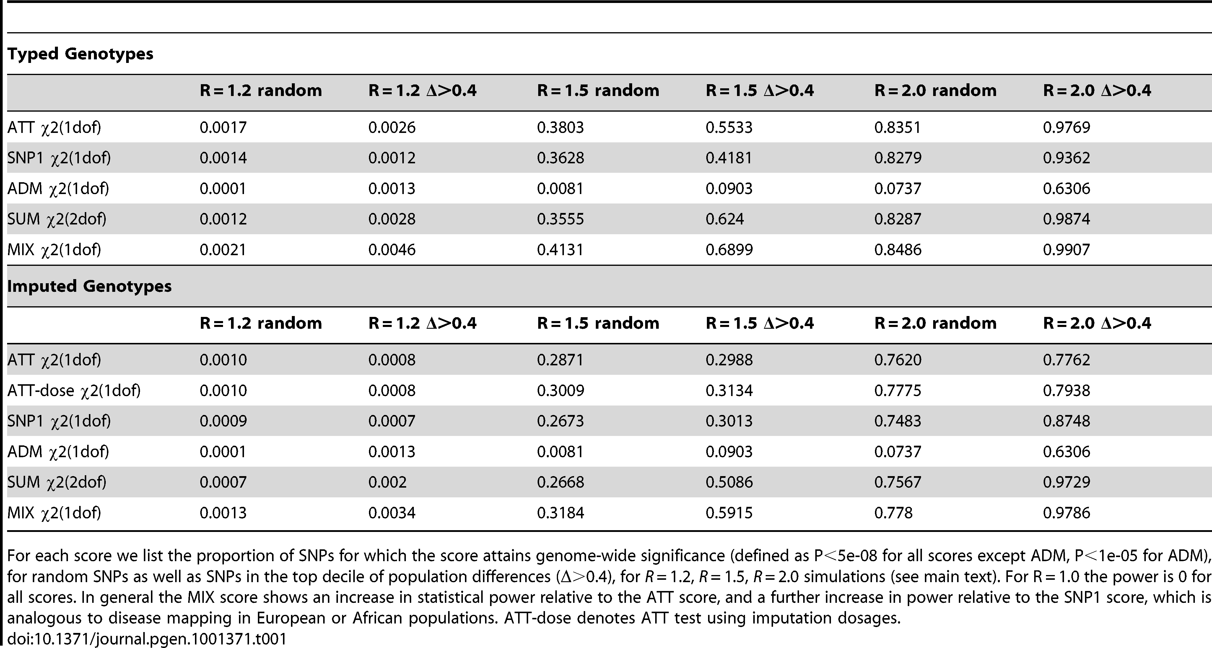Average statistical power of simulated case-control scores in African Americans computed using (a) typed or (b) imputed genotypes.