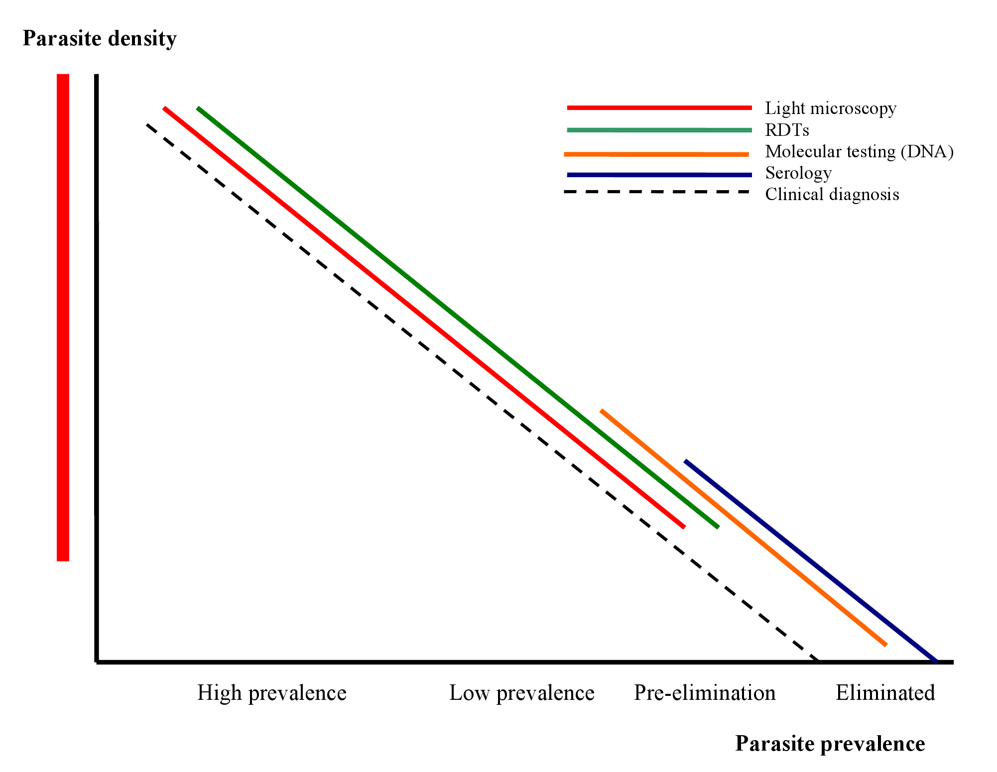 The position of different diagnostic approaches/tests in relation to morbidity, parasite prevalence, densities, and different stages towards malaria elimination.