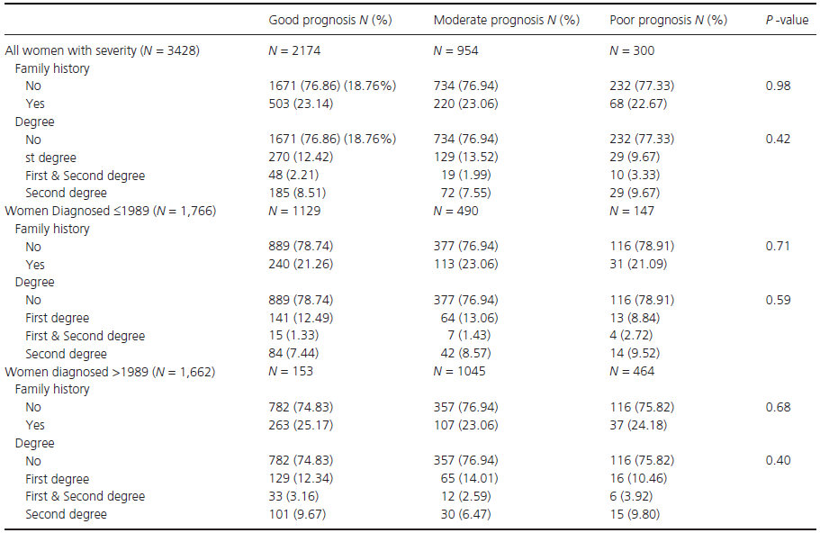Descriptive table of breast cancer prognosis (at the time of diagnosis, as defined in the methods) by family history of breast cancer as well as diagnosis period.