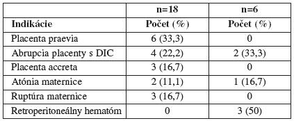 Indikácie pre intrapartálnu hysterektómiu a pre postpartálnu hysterektómiu