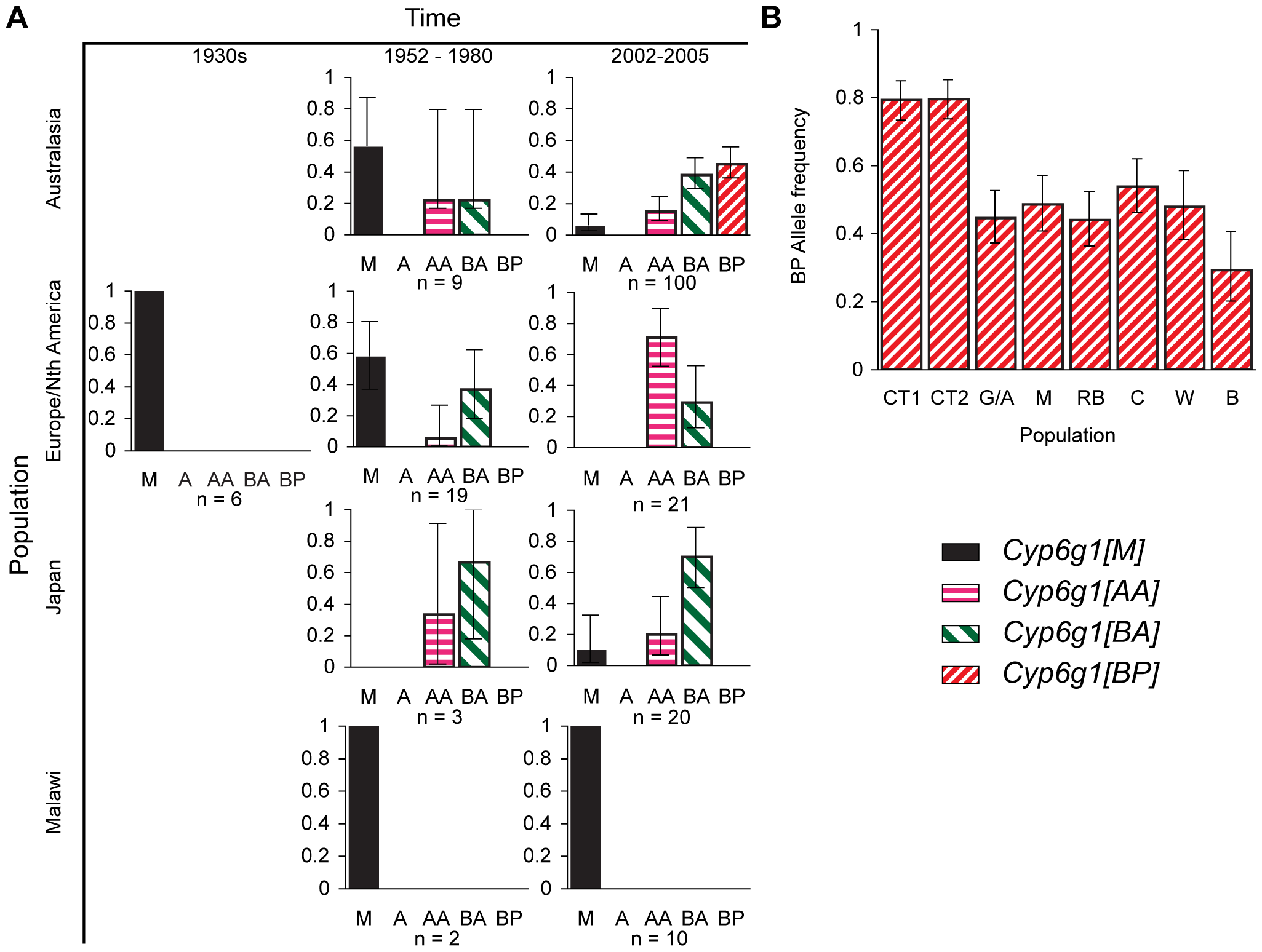 Temporal and geographic changes in <i>Cyp6g1</i> allele frequencies.