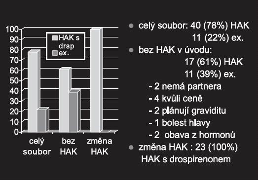 Compliance s léčbou HAK s drospirenonem