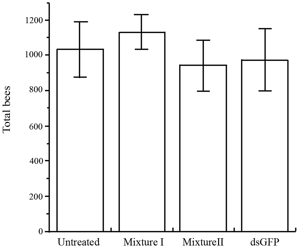 Mean (+ SE) total number of bees (capped brood and adults) in four treatments.