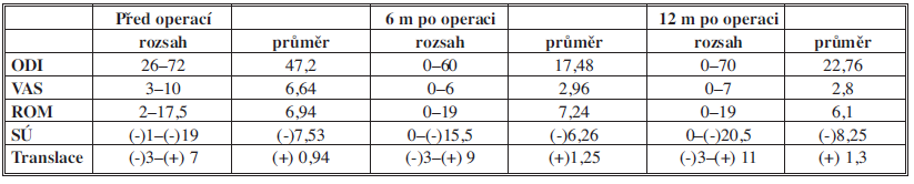 Výsledky klinických a radiologických nálezů před a po operaci