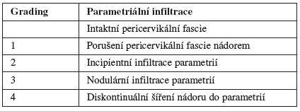 Grading parametriální infiltrace podle ultrazvuku