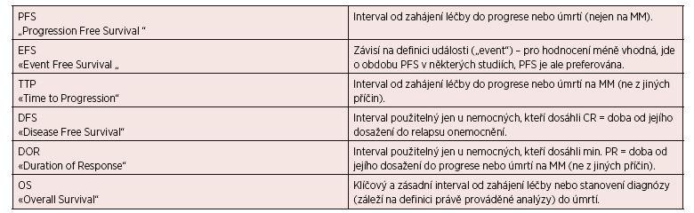 Současné definice léčebných intervalů doporučených pro hodnocení dosažené léčebné odpovědi podle IMWG 2006