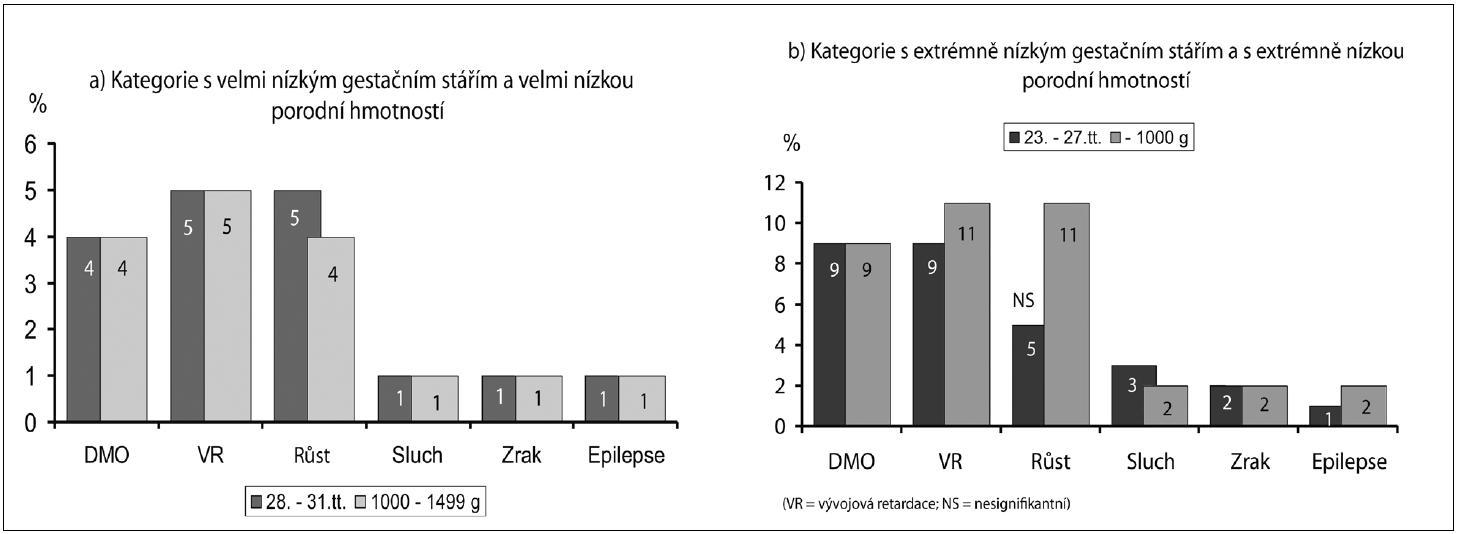 Výskyt pozdní morbidity podle porodní hmotnosti a gestačního stáří