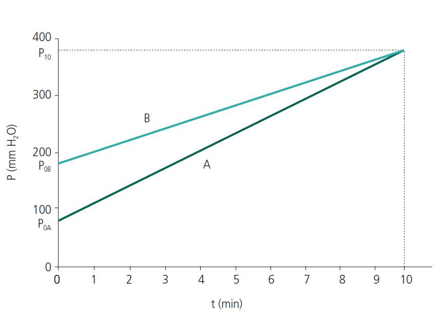 Graf závislosti tlaku P (mm H<sub>2</sub>O) na čase t (min).