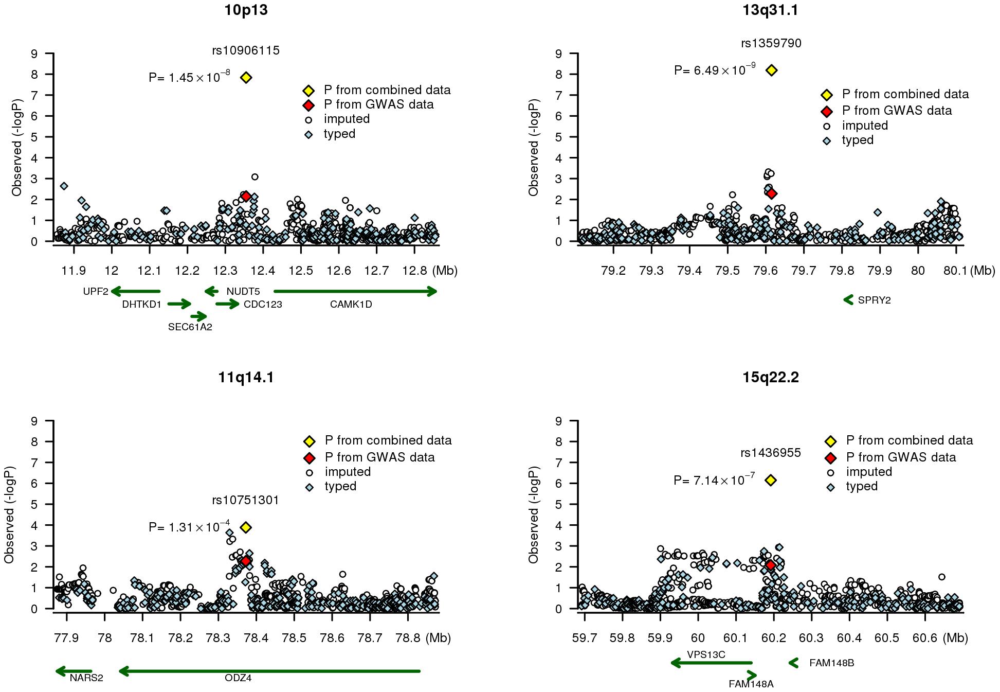 Association signals at four chromosome regions.