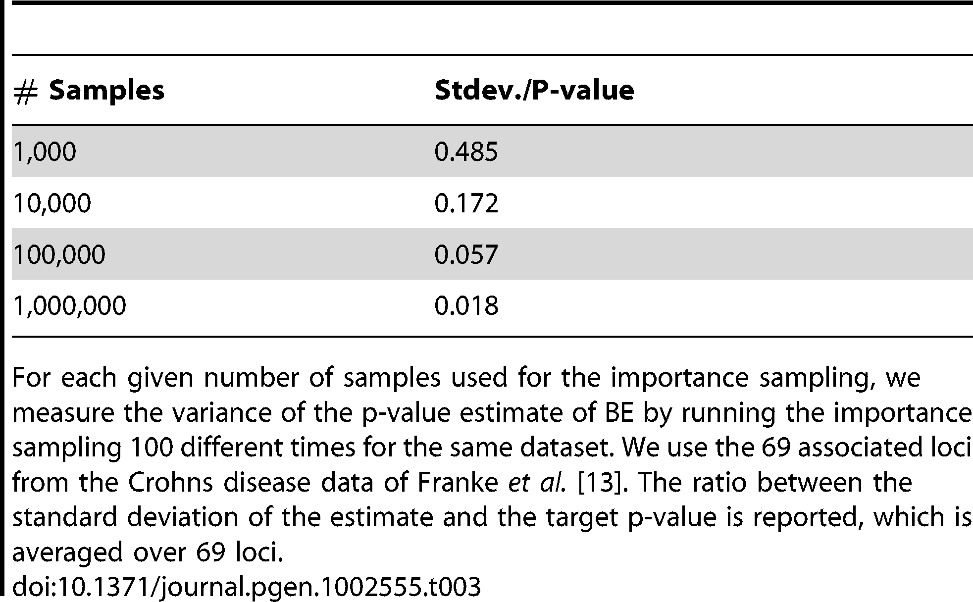 Accuracy of importance sampling depending on the number of samples.