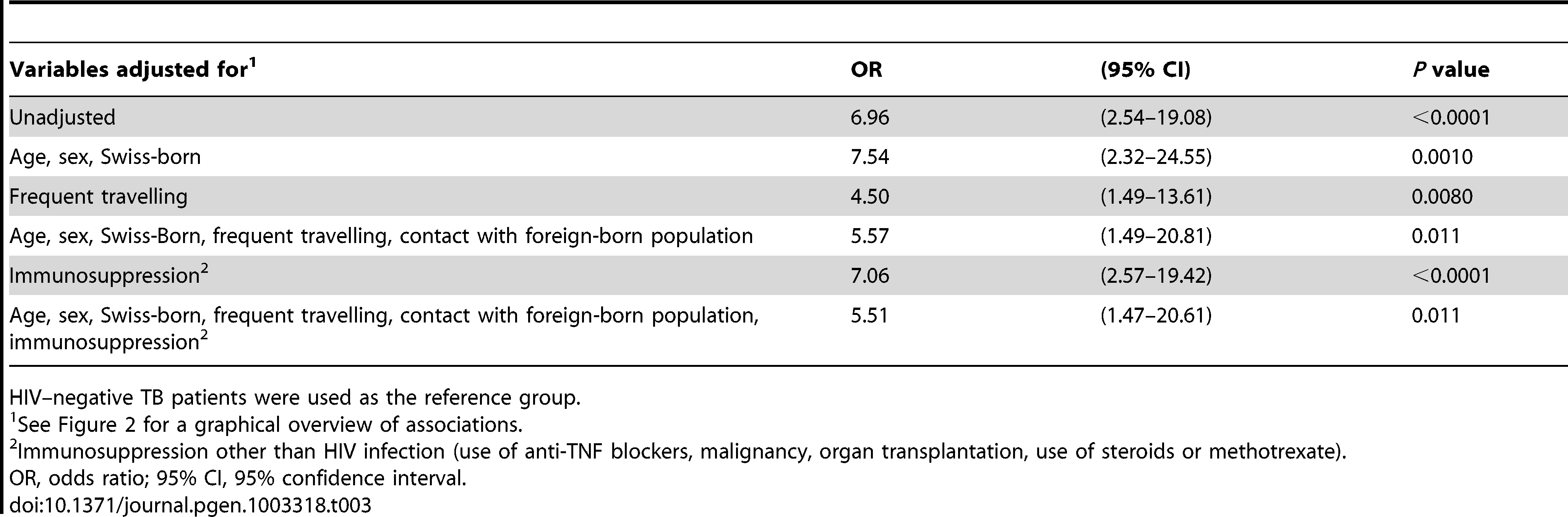 Unadjusted and adjusted associations between HIV infection and tuberculosis (TB) with an allopatric <i>Mycobacterium tuberculosis</i> strain among European patients (n=233), in the context of other potential factors influencing the risk for an allopatric TB.