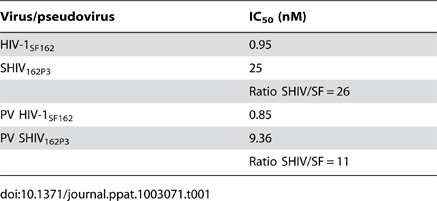 Inhibition activity of M48U1 in TZM-bl exposed to HIV-1<sub>SF162</sub>, SHIV<sub>162P3</sub> or pseudovirus (PV) containing HIV-1<sub>SF162</sub> or SHIV<sub>162P3</sub> envelope.
