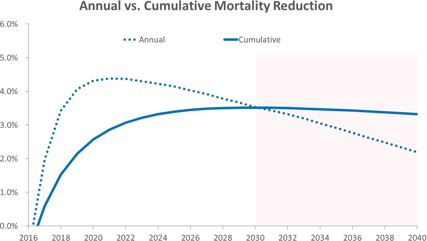 Projected mortality reduction for the total study population on an annual and a cumulative basis (extended past the study period to show trend).