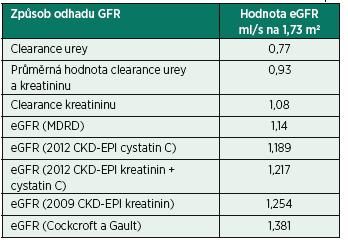 Odhady GFR (ml/s na 1,73 m<sup>2</sup>) podle různých postupů