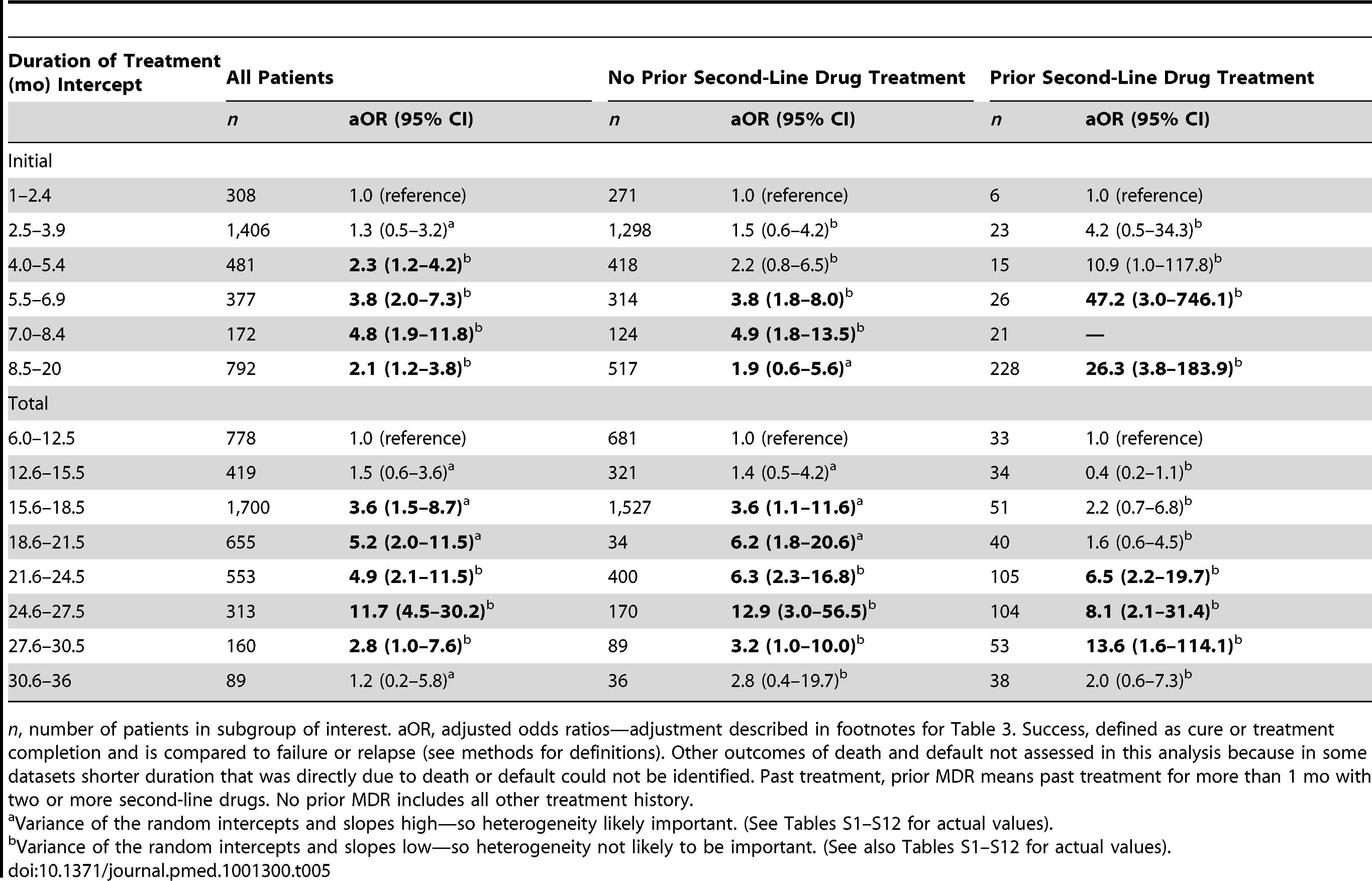 Association of duration of treatment with success versus failure/relapse—patients grouped by treatment history.
