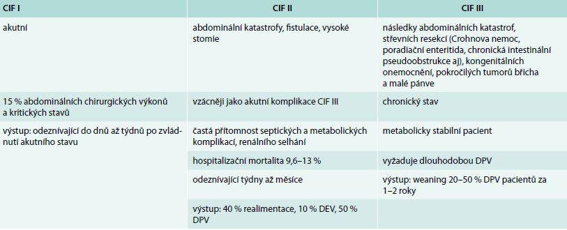 Rozlišení typů chronického střevního selhání