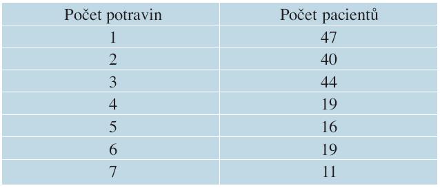 Počet pacientů dle reakce na počet potravin