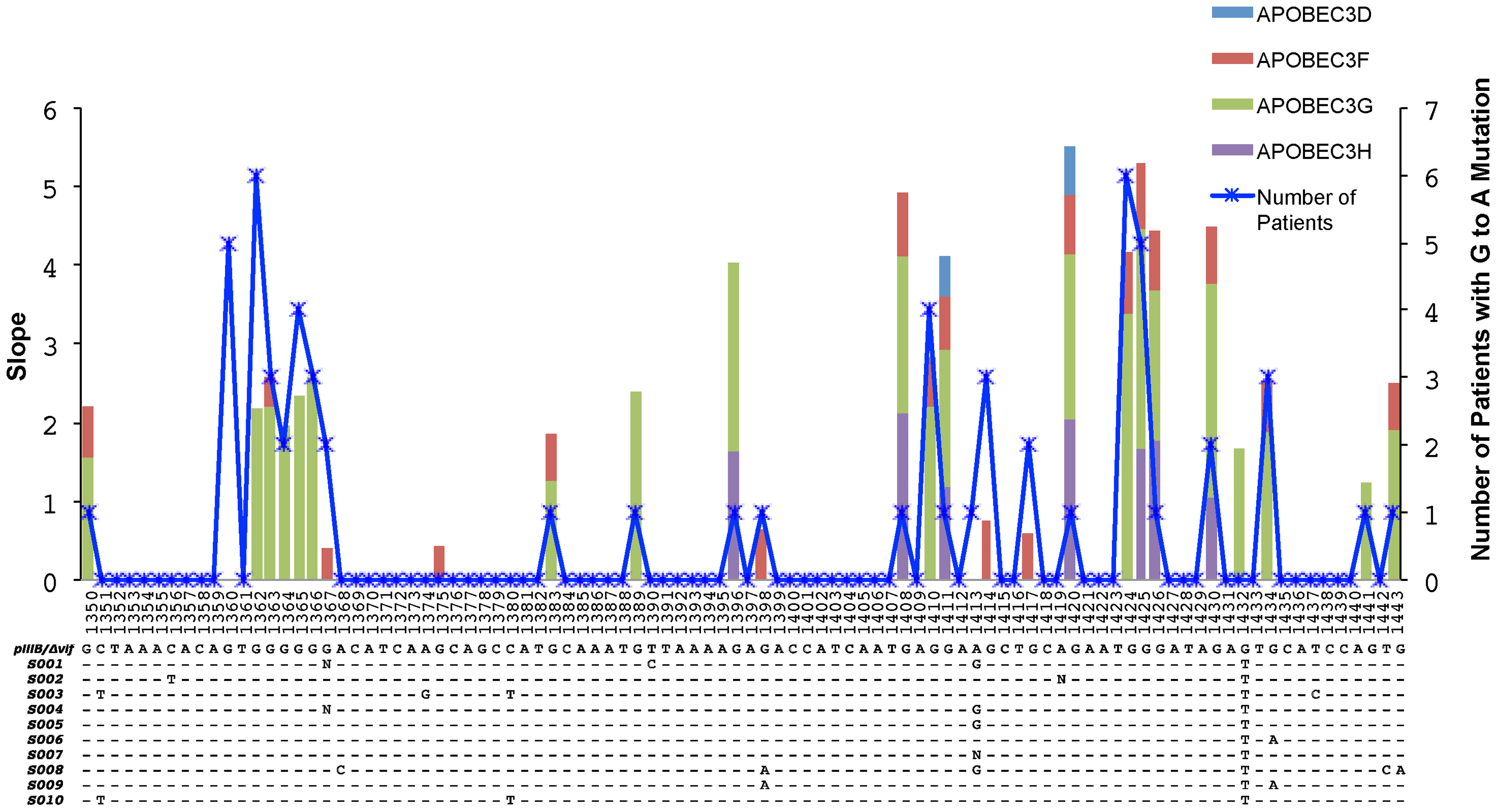Overlap of the APOBEC3 edited HIV-1 genomes in cell culture experiments and in patients.