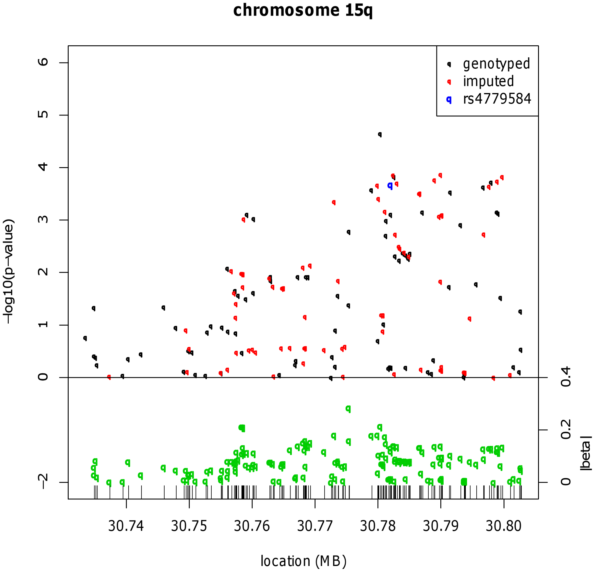 Fine mapping around the known CRC risk SNP close to <i>GREM1</i> (15q13.3).