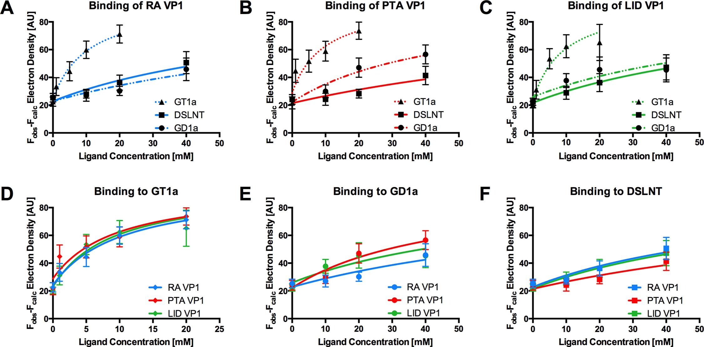 Binding of ligands to MuPyV VP1.