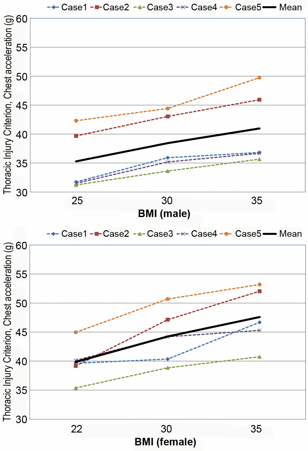 Computational investigation of the effect of obesity on the thorax injury criterion (chest acceleration, g) for male (top) and female (bottom).