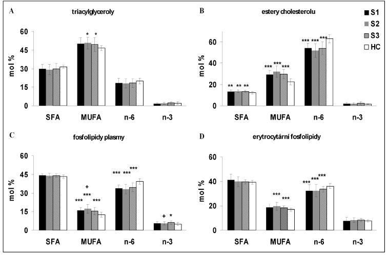 Zastoupení tříd mastných kyselin v esterech cholesterolu, triacylglycerolech a fosfolipidech plazmy a erytrocytů v průběhu sepse  Septičtí pacienti (SP) zařazení do studie do 24 hodin po nástupu sepse (S1), SP 7 dnů po odběru S1 (S2) a SP jeden týden po odeznění klinických a laboratorních symptomů sepse (S3), zdravé kontroly (HC); SFA – nasycené mastné kyseliny, MUFA – mononenasycené mastné kyseliny, n-6 – n-6 vícenenasycené mastné kyseliny, n-3 – n-3 vícenenasycené mastné kyseliny Data jsou uvedena jako průměr ± SD, *S1/S2/S3 vs. HC, +S1/S2 vs. S3; ***p 0,001, **p 0,01, *,+p 0,05.