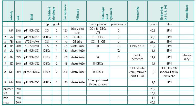 Výsledky devíti případů glansektomie Table 1. Details about patients