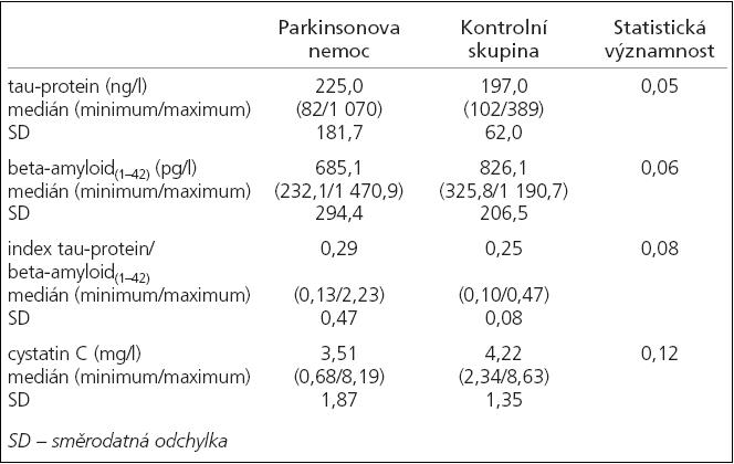 Porovnání sledovaných hodnot u pacientů s Parkinsonovou nemocí vs kontrolní skupina pomocí neparametrického Mannn-Whitney testu.