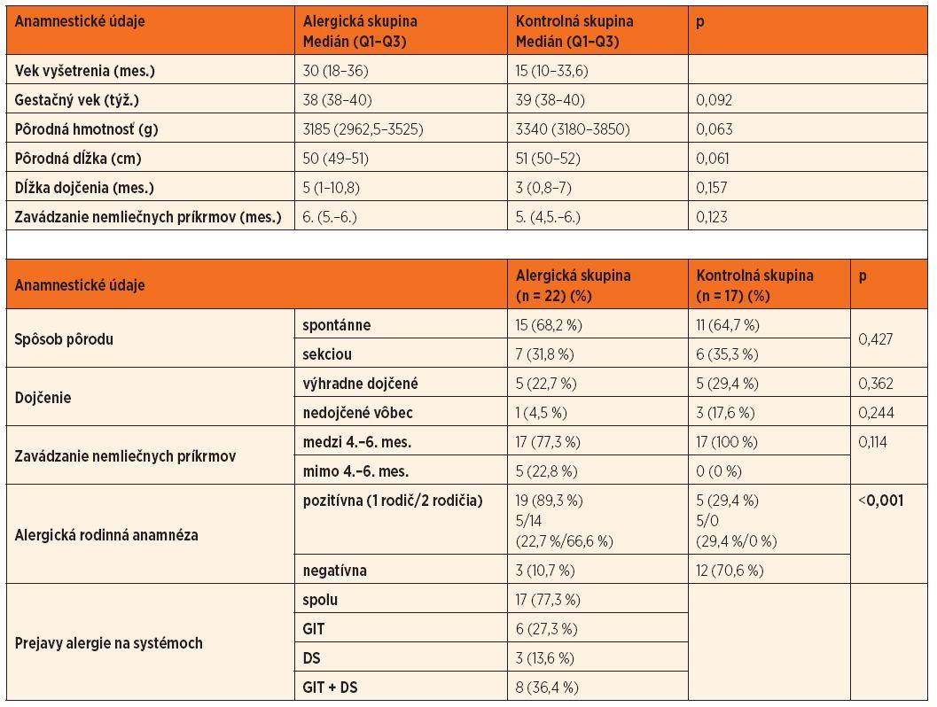 Porovnanie anamnestických údajov medzi alergickou a kontrolnou skupinou detí.