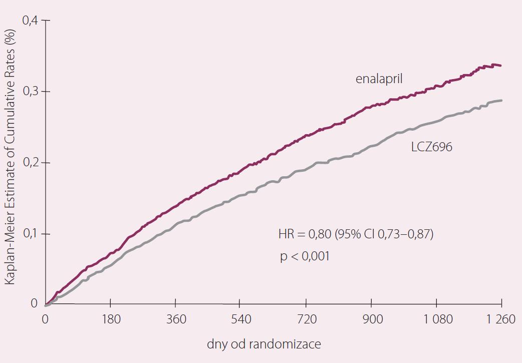 Studie PARADIGM-HF – primární cíl (úmrtí z KV příčin či první hospitalizace pro srdeční selhání). Upraveno dle [9].