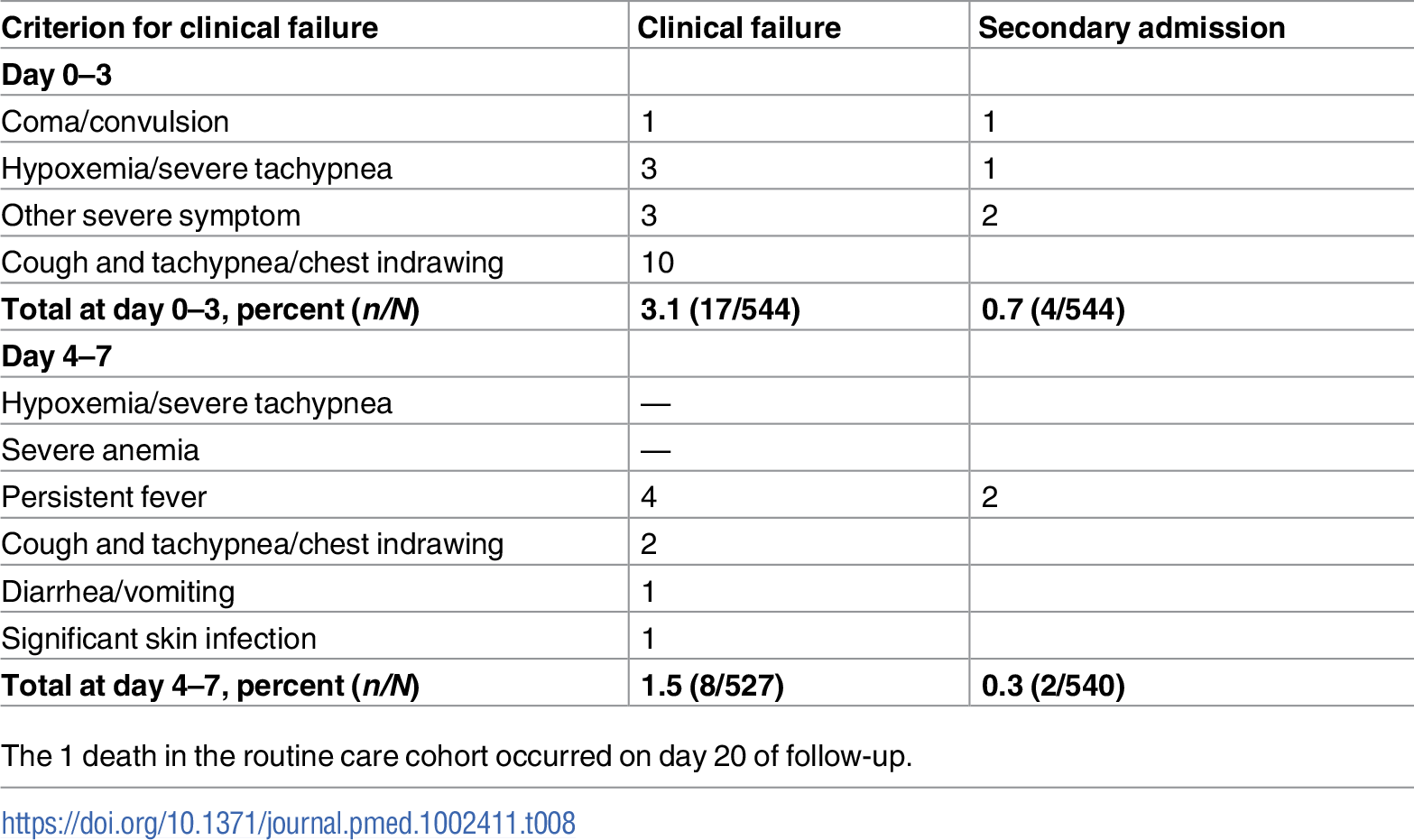 Details of clinical failure by day 7 in the routine care cohort.
