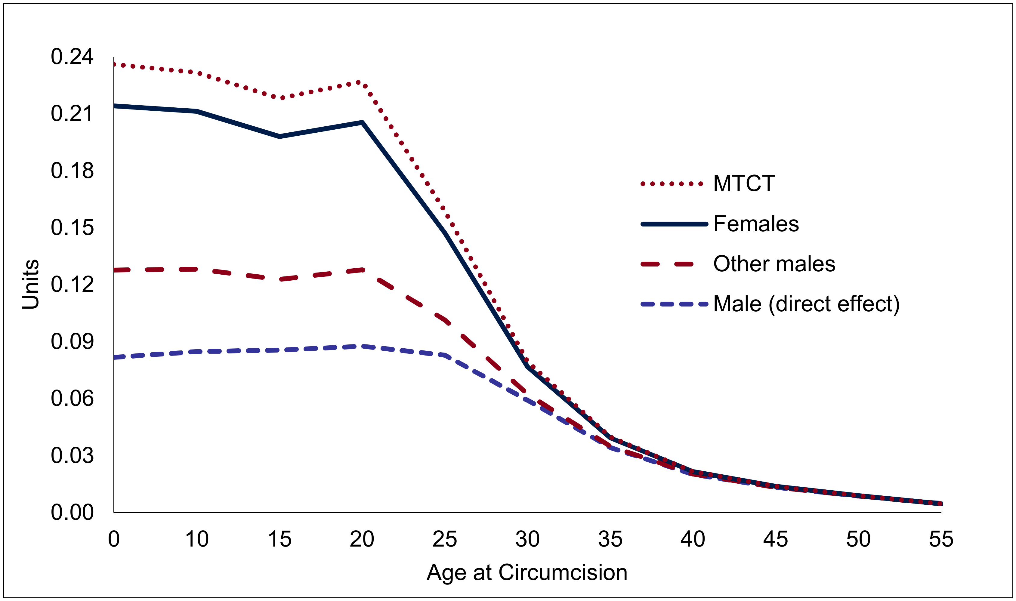 Accumulated effect of one male circumcision on HIV incidence, by age of individual circumcised (HIV infections prevented, in units).