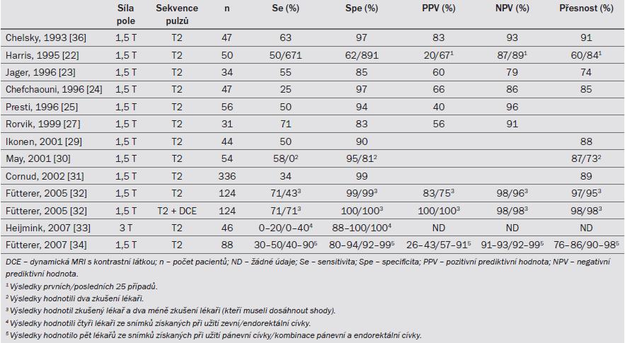 Tab. 7.2. MRI při detekci invaze semenných váčků.