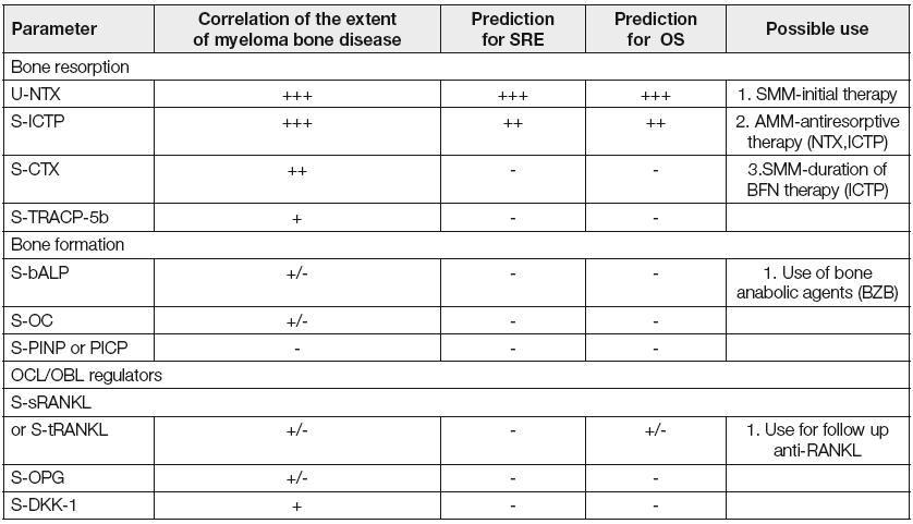 """Myeloma bone disease- summary of bone metabolism markers (""""IMWG report"""", 14)"""
