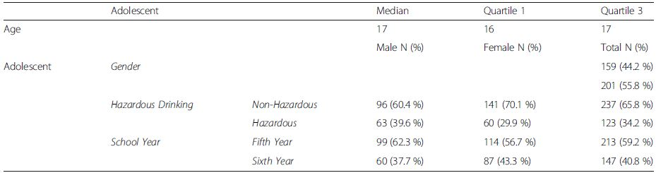 Gender, age and lifestyle profiles of adolescents