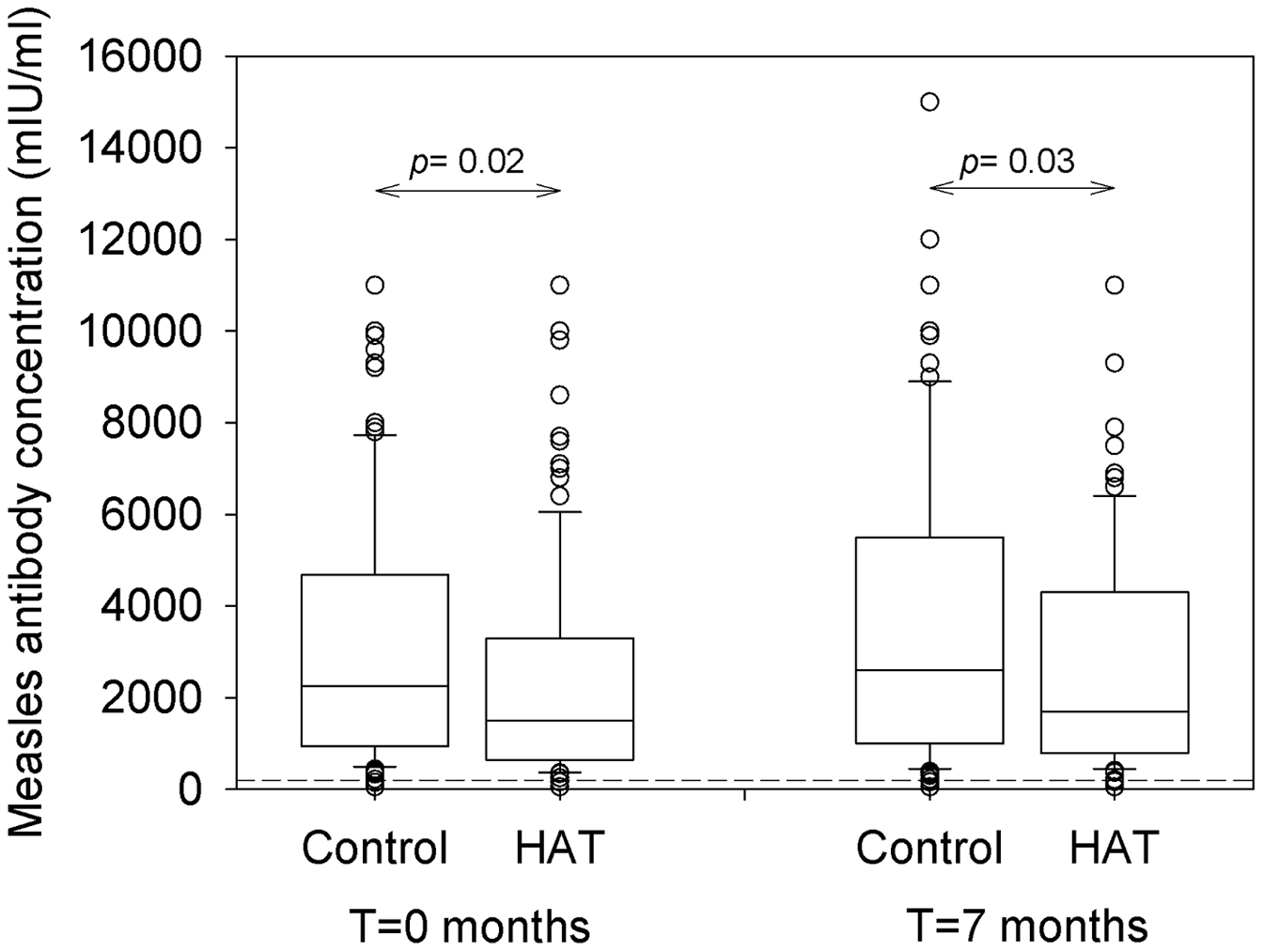 Box plot of measles antibody concentrations in HAT and controls.