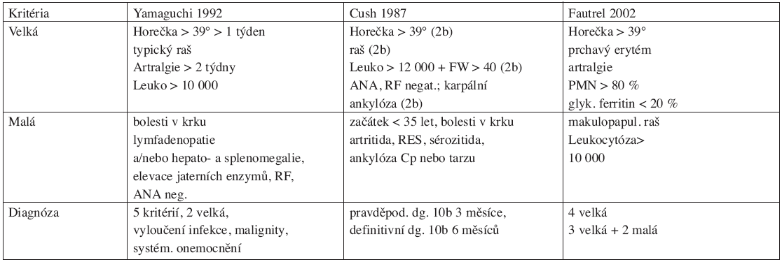 Diagnostická kritéria Stillovy nemoci (Yamaguchi M, Ohta A, Tsunematsu T, et al. Preliminary criteria for classification of adult Still's disease. J Rheumatol 1992; 19:424.)