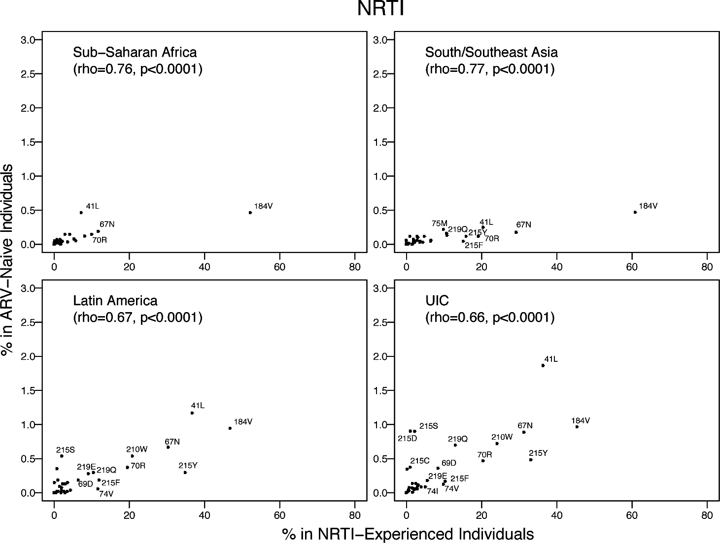 The prevalence of each NRTI-associated surveillance drug-resistance mutation in this meta-analysis versus in NRTI-experienced individuals in the same regions according to HIVDB.