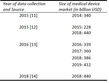 Values of the global medical device market.