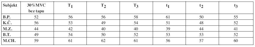 Srovnání hodnot mediánu frekvence [Hz] EMG signálu při izometrické kontrakci (30% MVC) v poslední měřené periodě (tj. v 170.–180. sekundě trvání kontrakce).