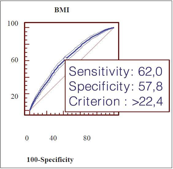 ROC BMI před těhotenstvím význam v predikci makrosomie. AUC= 0,632, 95%CI (0,626-0,638) (P= 0,0001)