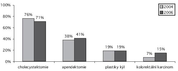 Podíl laparoskopických operací na vybraných operačních výkonech v roce 2004 a v roce 2006 Graph 2. Rates of laparoscopic procedures in 2004 and 2006 in the Czech Republic in 2004 and 2006